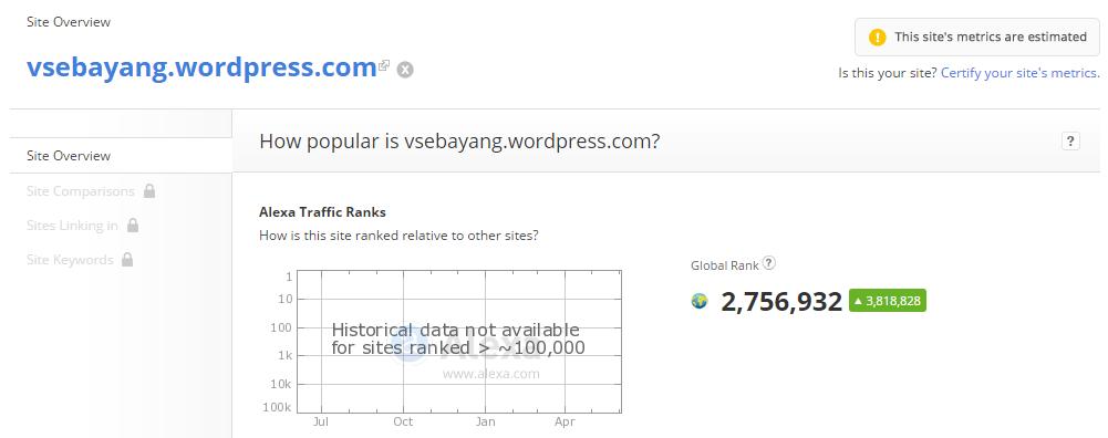 posisi blog ini di dunia persilatan maya